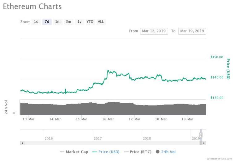 Ethereum 7-day price chart. Source: CoinMarketCap