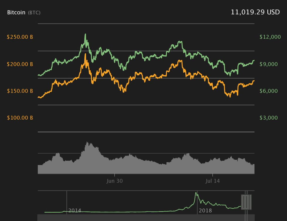 Charts Courtesy of Coin360.com