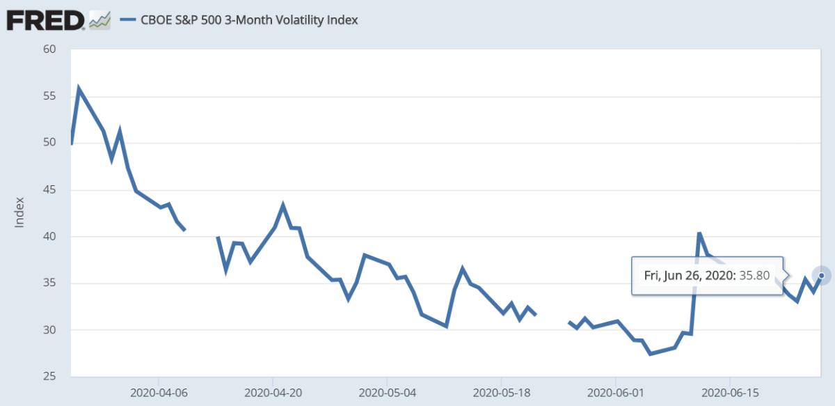 S&P 500 3-month volatility