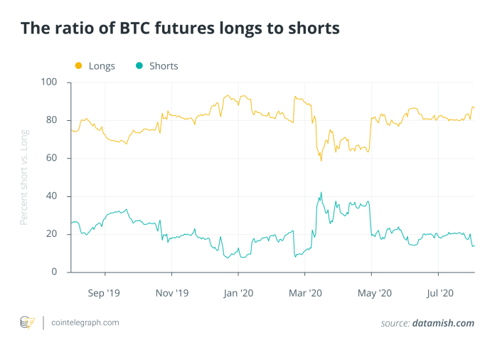 The ratio of long BTC futures to shorts