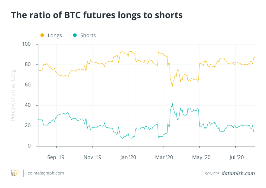 The ratio of BTC futures longs to shorts