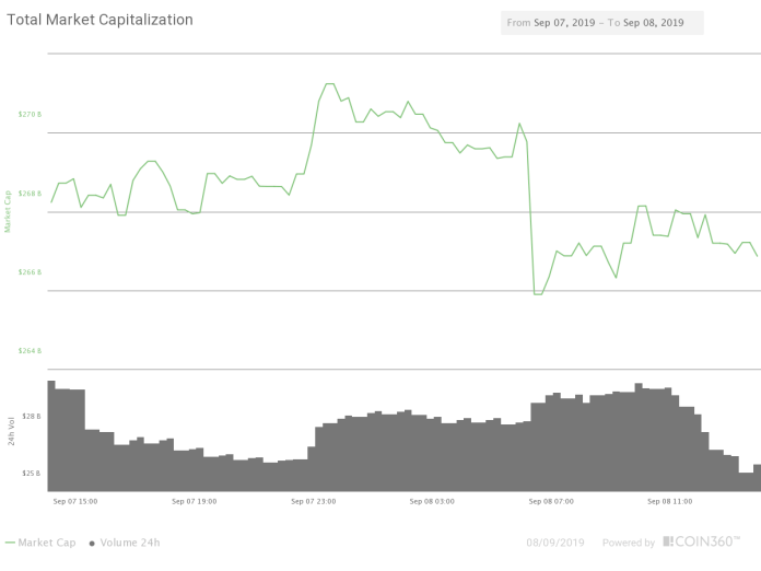 Market capitalization of all cryptocurrencies. Source: Coin360