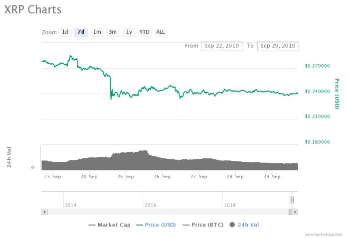 XRP's 7-day price chart