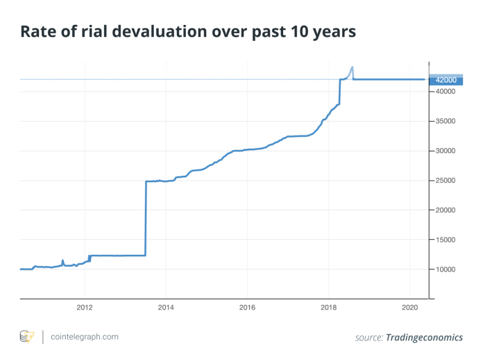 Rate of rial devaluation over past 10 years