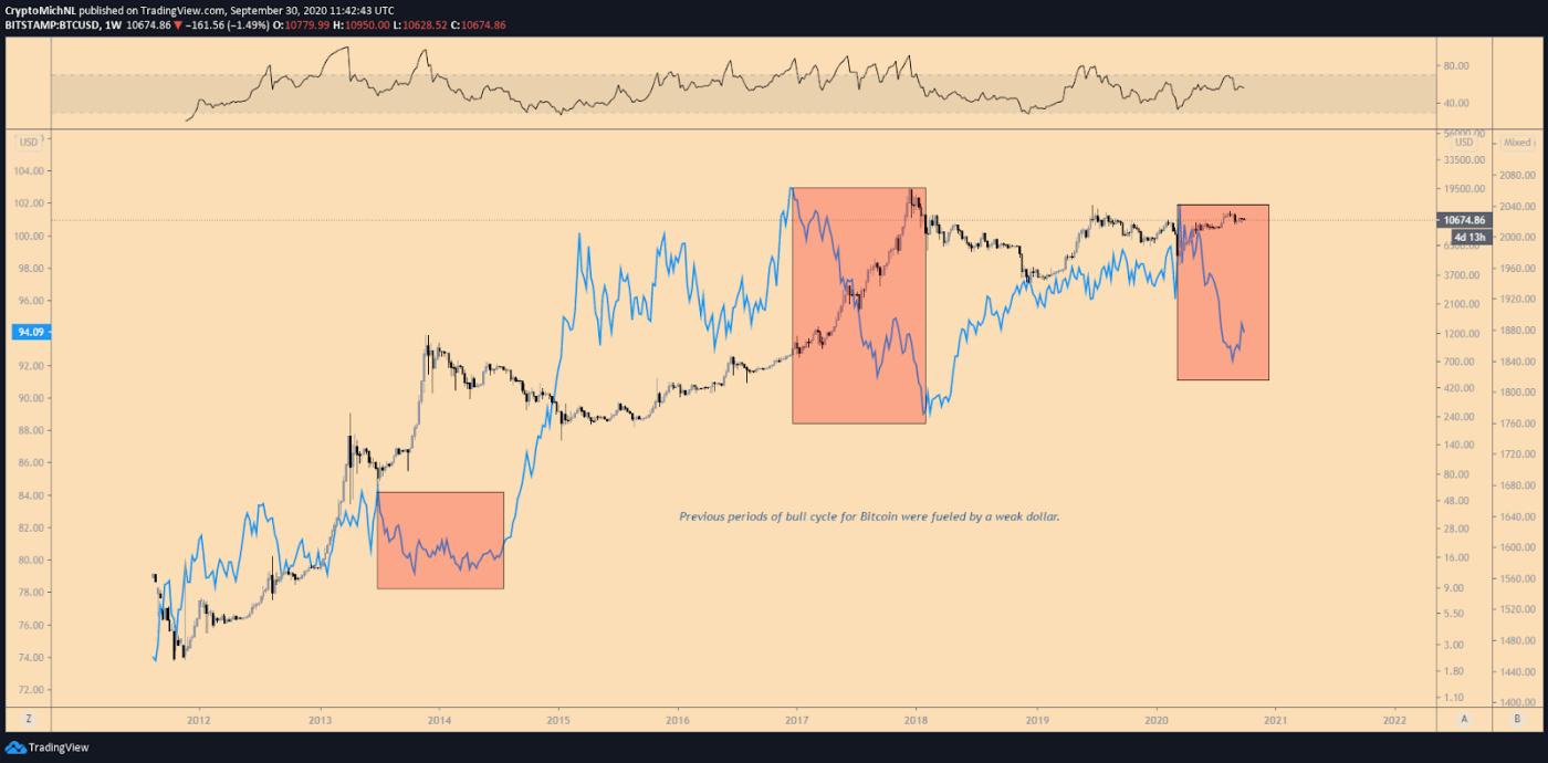 BTC/USD vs DXY 1-week chart. Source: TradingView