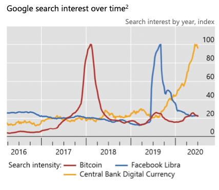 Google search interest over time