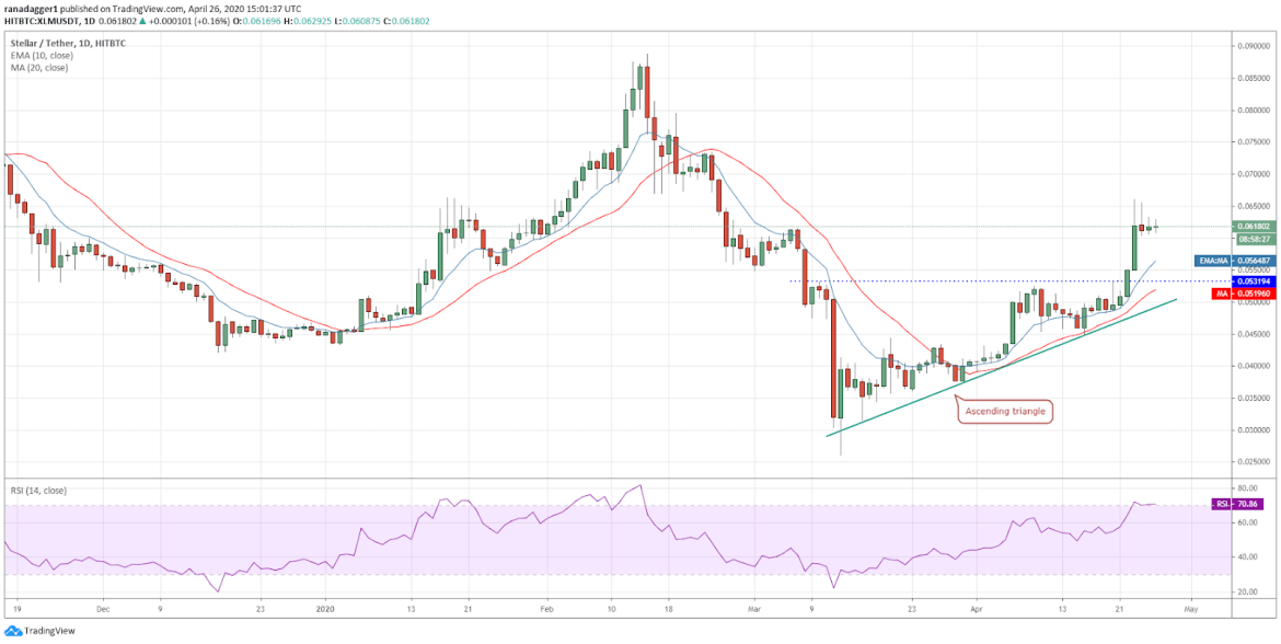 XLM-USD daily chart