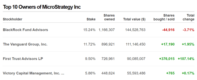 MicroStrategy has BlackRock as its biggest stakeholder