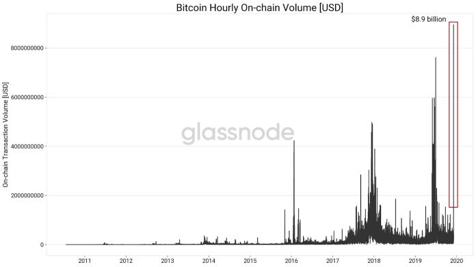 Bitcoin hourly on-chain transaction volume in U.S. dollars. Source: tweet