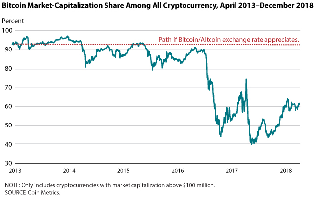 Bitcoin's crypto market share April 2013-December 2018