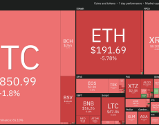 Bitcoin Clings to $7.8K but WHO Pandemic Declaration Sinks Markets