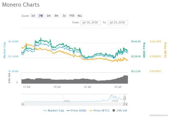 Monero 7-day chart. Source: CoinMarketCap