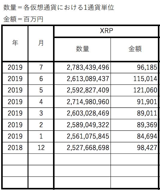 Yen-denominated XRP holdings on JVCEA member exchanges, Dec. 2018-July 2019