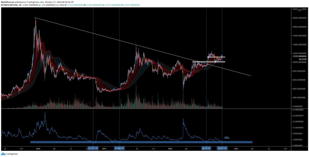 The daily Bitcoin chart with a trendline