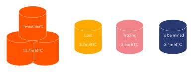 Großer Optimismus – 11,4 Mio. Bitcoin sind als langfristige Investition angelegt