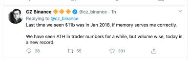 Bitcoin-Handelsvolumen auf Binance erreicht neuen Rekordwert
