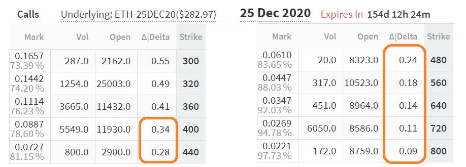 ETH December 25 call options delta