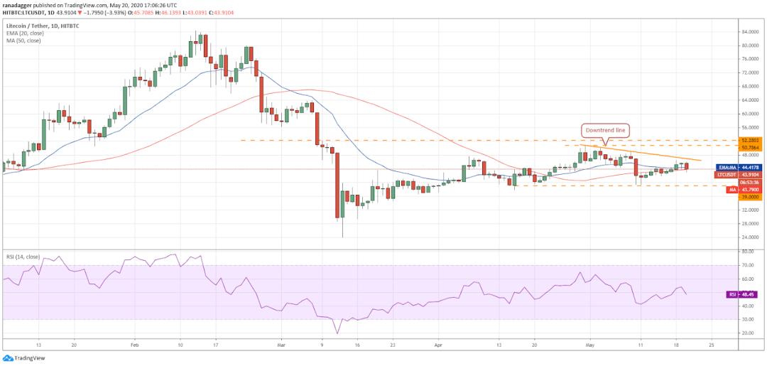 LTC–USD daily chart