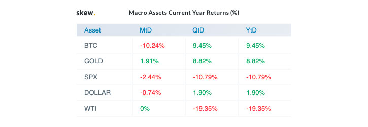 Macro Assets Current Yearly Returns