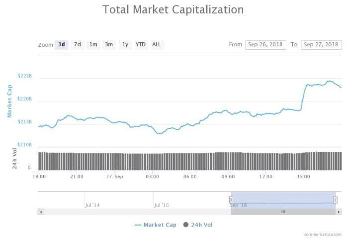 Total market capitalization chart. Source: CoinMarketCap