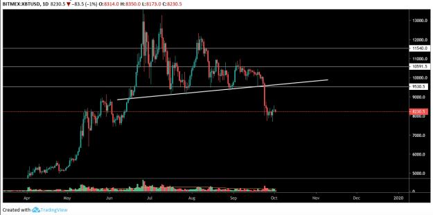 BTC USD Daily Chart. Source: TradingView