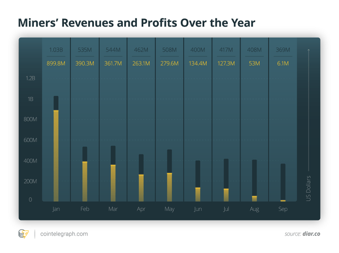 Miners' Revenues and Profits Over the Year