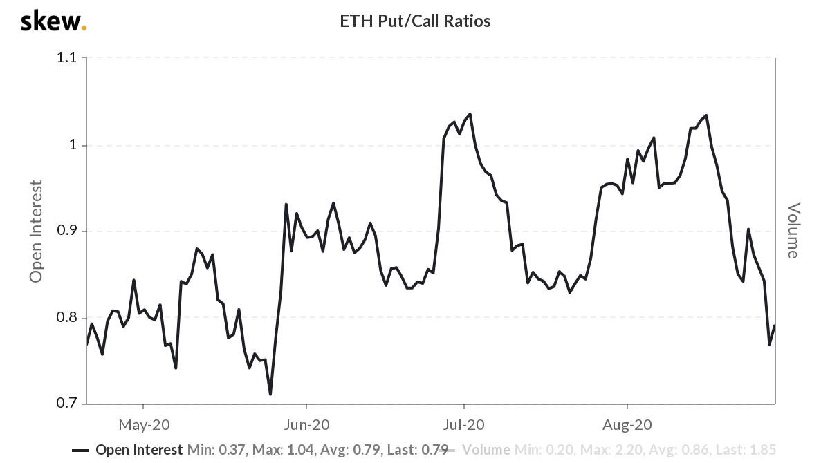 Ether options put/call ratio