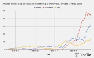 """""""Halving"""" auf dem Weg an die Spitze der Bitcoin-Berichterstattung"""