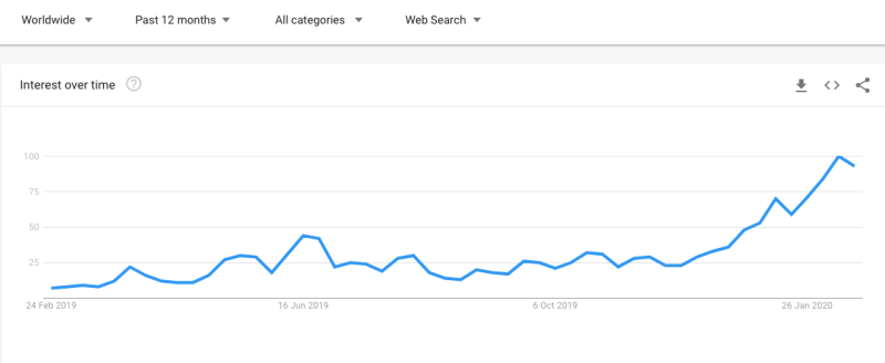 "An increase in Google searches for ""Bitcoin halving"" over the past 12 months. Source: Google Trends"
