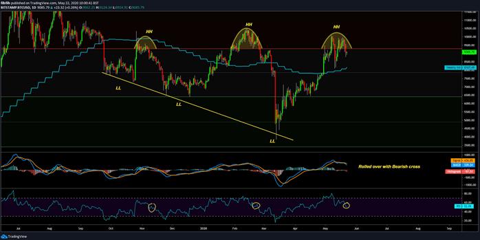 BTC/USD 1-day chart. Source: Tradingview