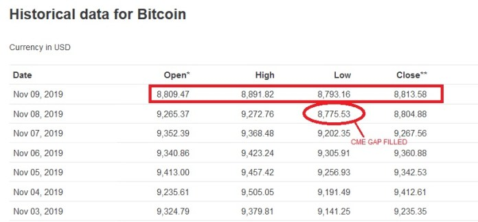 Bitcoin Historical Price Data. Source: CoinMarketCap