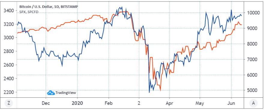 Bitcoin USD (blue) vs. S&P 500. Source: TradingView