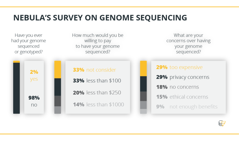 NEBULA'S SURVEY ON GENOME SEQUENCING