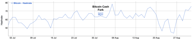 Hash Rate (quintillion hashes per second) during July and August 2017. Source: Bitinfocharts