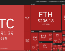 Bitcoin Slides Another 10% but Don't Break Out the $4K Charts Just Yet