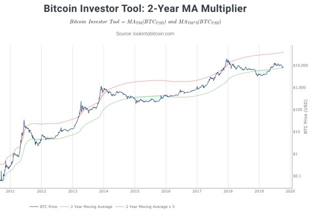 Bitcoin 2-Year MA Multiplier