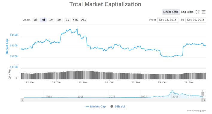 Total crypto market cap 7-day chart