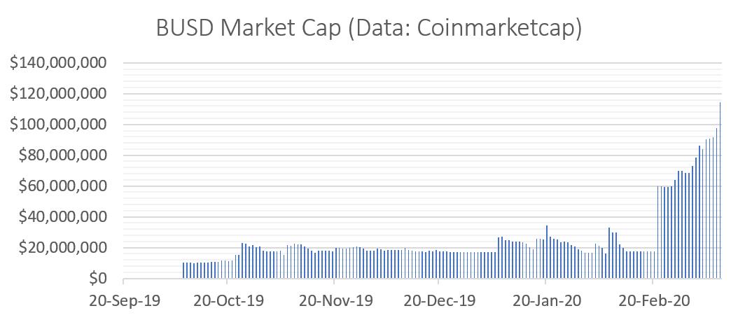 BUSD Market Cap (Data: Coinmarketcap)