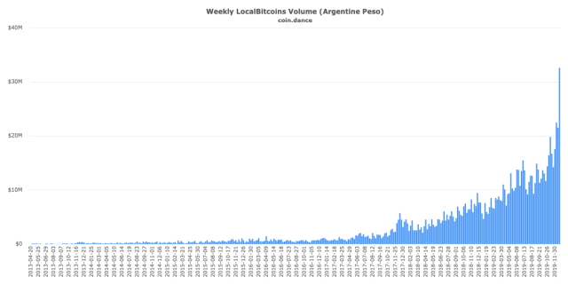 LocalBitcoins weekly trading volume in Argentina in Argentine pesos