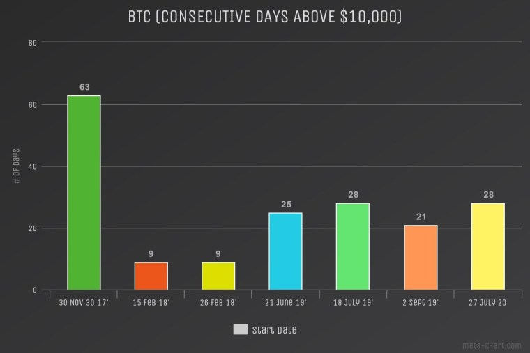Bitcoin price periods about $10,000