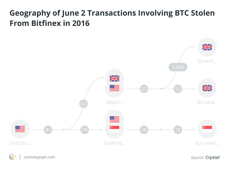 June 2 Transactions Involving Stolen BTC
