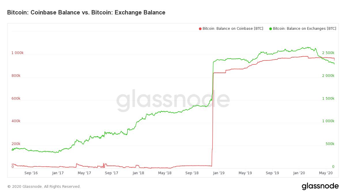 Bitcoin Balances Coinbase & All Exchanges
