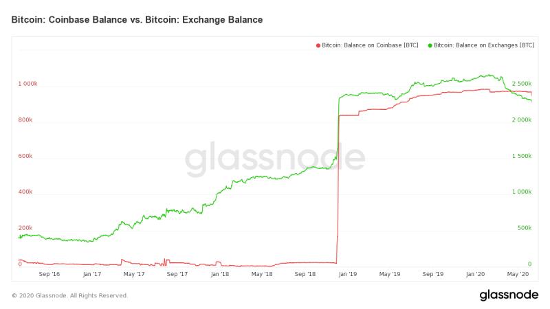 Bitcoin-Bestand Coinbase & alle Börsen