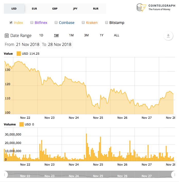 Ethereum weekly price chart