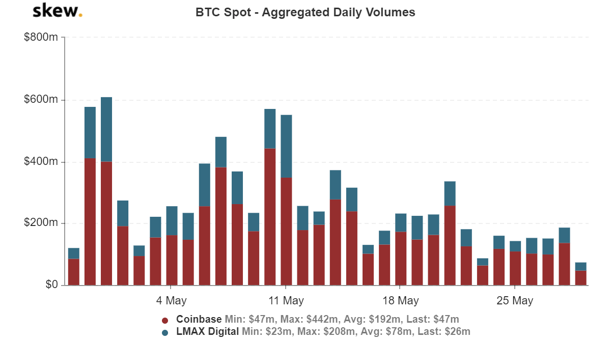 Daily volume of the Bitcoin spot market