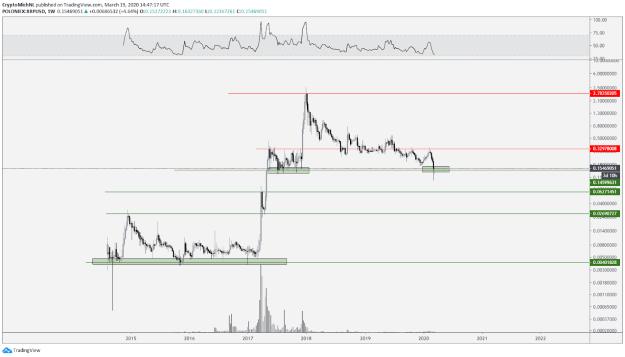 XRP USD 1-week chart. Source: TradingView