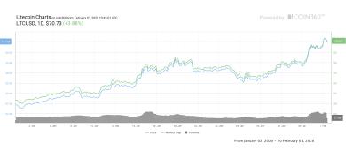"""""""Litecoin geht Bitcoin voraus"""" – 65%iger LTC Aufschwung könnte Katalysator sein"""