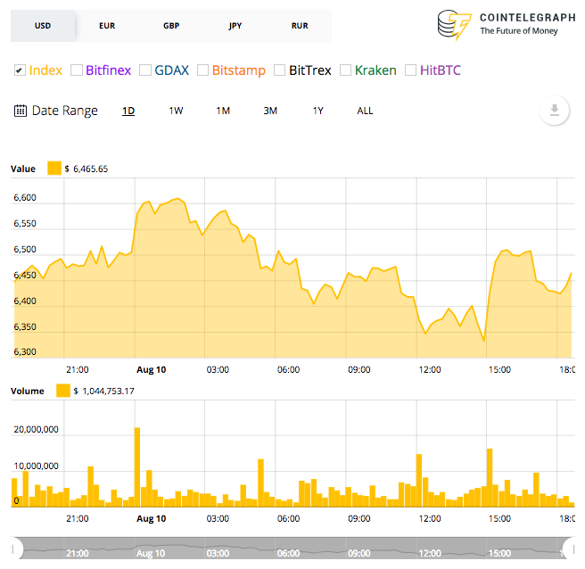 Bitcoin's 24-hour price chart