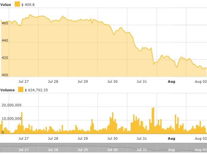 Ethereum 24 hours price chart. Source: CryptoNewspeople Ethereum Price Index