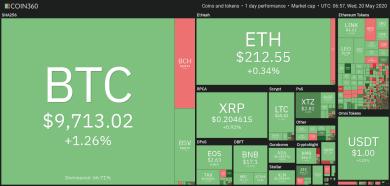 """Bitcoin bildet ein """"Golden Cross"""" – sind 10.500 US-Dollar möglich?"""